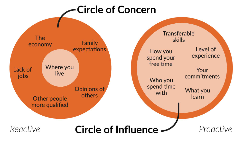 How your Circle of Influence can grow to exceed and supersede your Circle of Concern