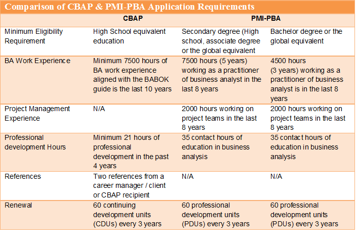 CBAP — Blog — Best Project Management Professional and PMP