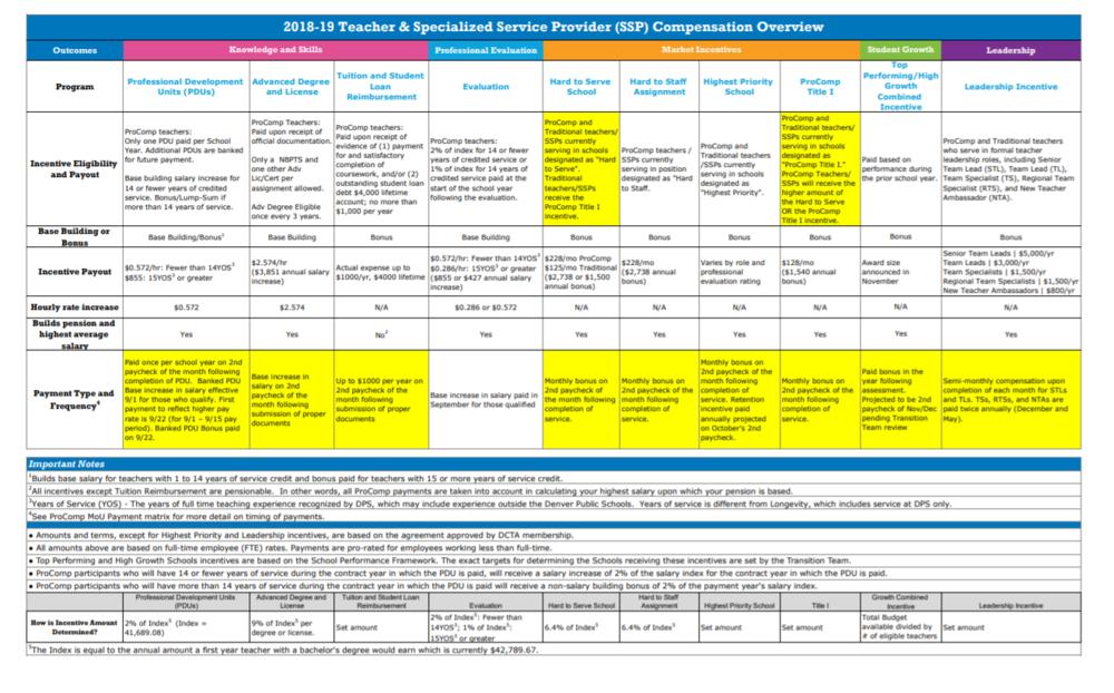 A chart explaining the pro-comp system. Source: Denver Public Schools