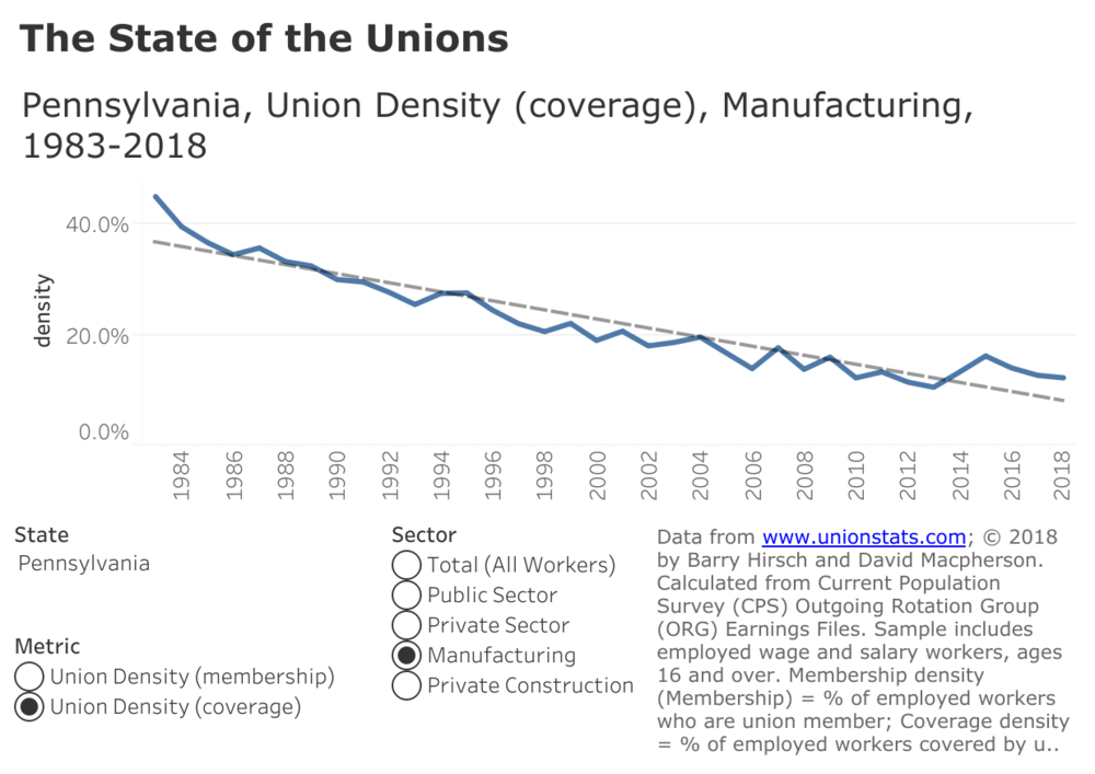 """Source: Colin Gordon, """"   The State of the Unions   ,"""" Dissent Magazine"""
