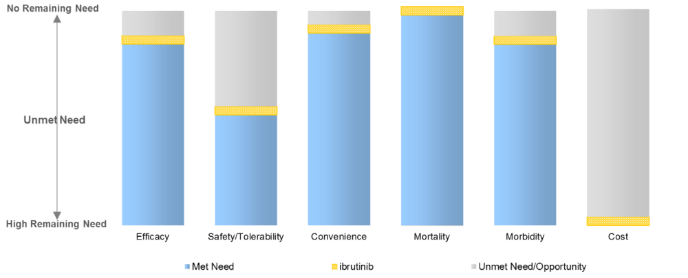 This figure shows the domains of medical need in first line CLL. The gold bars reflect how well ibrutinib satisfies need in each domain. The grey area above the gold bar shows the extent of opportunity for improvement for developmental agents. We derive ibrutinib's values by transforming clinical data to dimensionless index scores between 0 (no need―e.g., perfect efficacy) and 5 (no satisfaction of need―e.g., no efficacy). The transformation functions are consistent across indications, and domain analyses are built up from detailed sub-analyses.    The interpretation for ibrutinib in CLL is that little opportunity remains for improving efficacy, convenience, mortality, or morbidity. The only remaining opportunity for meaningful improvement is in safety/tolerability. The high level of need in the cost domain is driven by high drug cost (which is warranted, given the magnitude of clinical benefit).