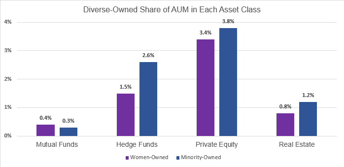 Note:   The chart above measures women - and minority-ownership using a 50% equity threshold.