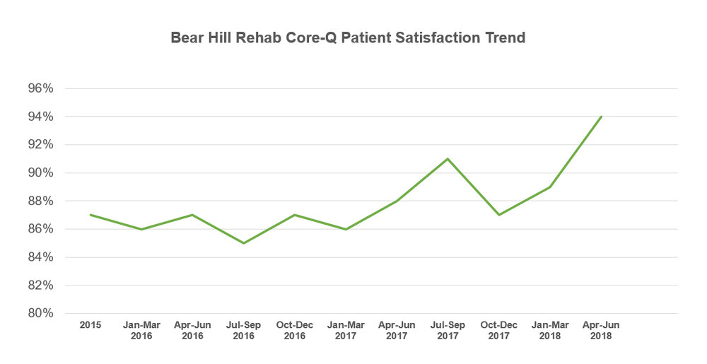 Since 2015, Bear Hill Rehab has shown a trend toward significant improvement in the satisfaction of patients discharged from its rehabilitation unit