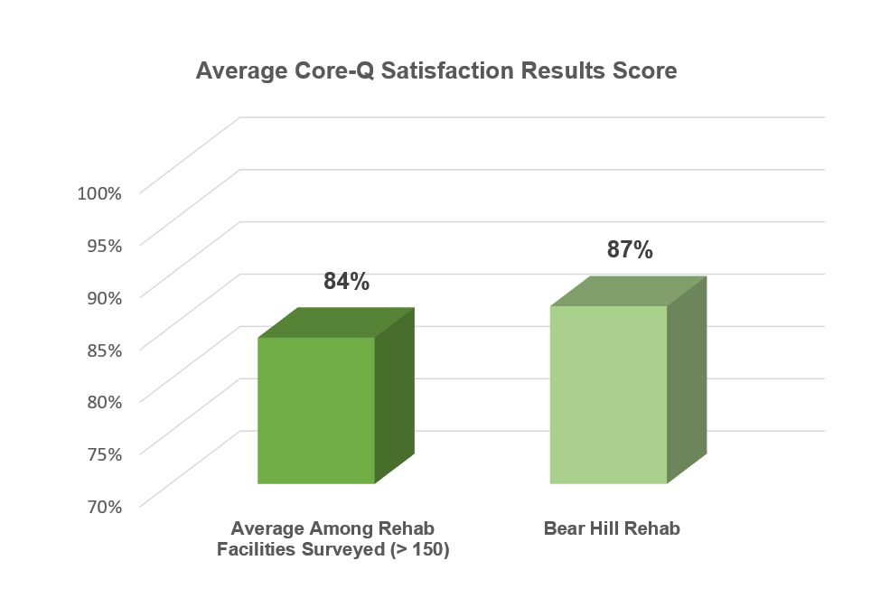 Bear Hill Rehabilitation and Nursing Center has consistently been ranked above average compared to other rehabilitation facilities. These results are based on surveys collected from the rehabilitation patients themselves, and are administered by an independent and impartial third-party organization