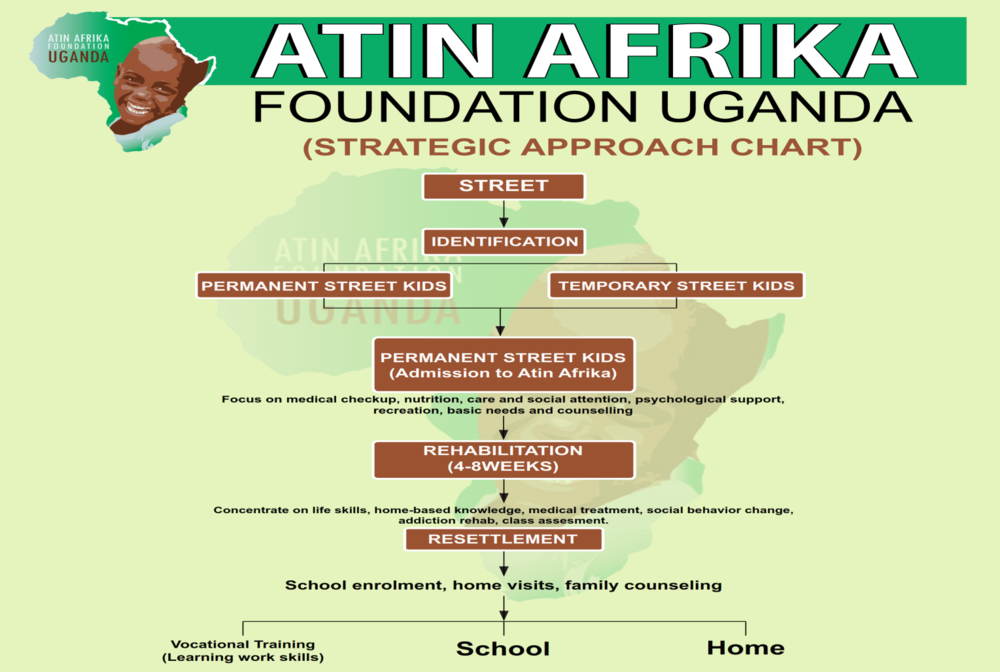 Atin Afrika uses a successful rehabilitation model as outline above