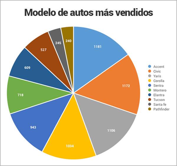 modelos-de-autos-mas-vendidos_Encuentra24.jpg