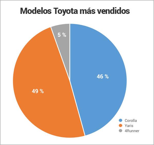 modelos-Toyota-mas-vendidos_Encuentra24.jpg
