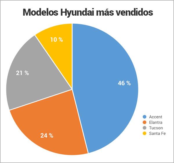 modelos-Hyundai-mas-vendidos_Encuentra24.jpg