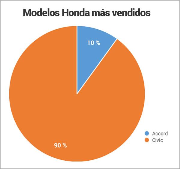 modelos-Honda-mas-vendidos_Encuentra24.jpg