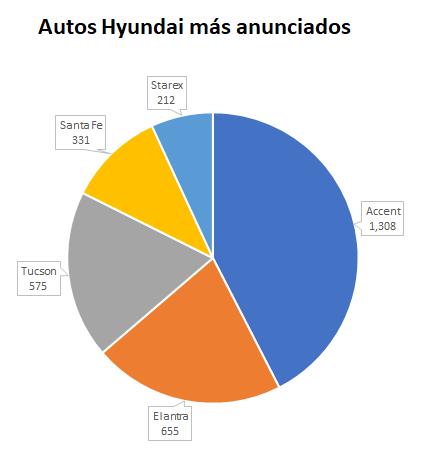Hyundai-más-anunciados-1.png