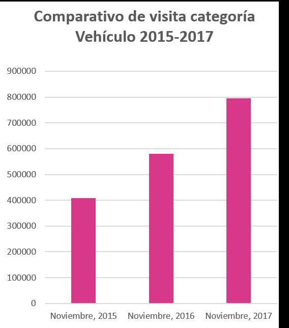 comparativo-de-visitas-noviembre-2015-2017.png