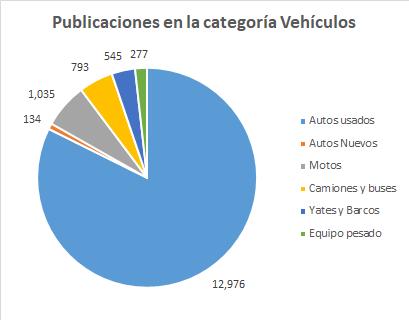 Publicaciones-en-la-categoría-vehículos.png