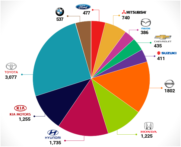 marcas-de-autos-mas-vendidas-Panama_Encuentra24.jpg