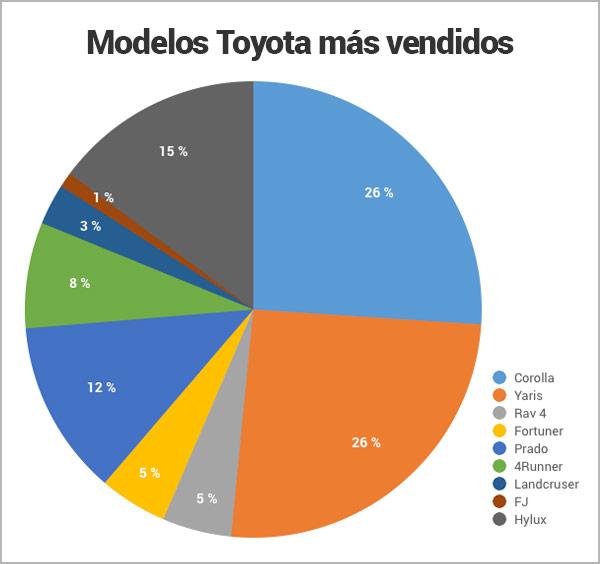modelos-Toyota-mas-vendidos-en-Panamá_Encuentra24.jpg