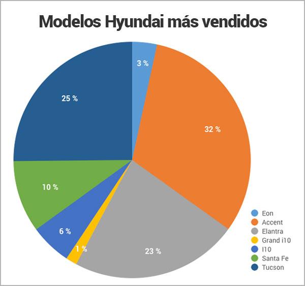 modelos-hyundai-mas-vendidos-en-Panama_Encuentra24.jpg