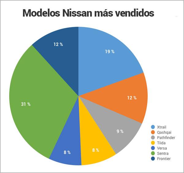 modelos-nissan-mas-vendidos-en-Panamá_Encuentra24.jpg