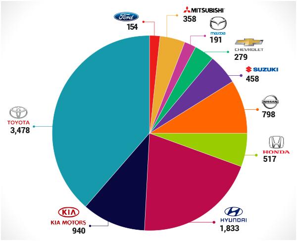 marcas-de-autos-mas-vendidas-Nicaragua_Encuentra24.jpg
