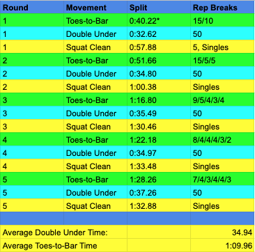 1. Split times for each movement are taken when the athlete completes each set. Transitions are therefore accounted for at the beginning of each movement. i.e. the split times for double unders include the time it took Webb to get from the pullup bar to the rope, pick it up, and start jumping. The asterisk next to the first round of TTB denotes the lack of transition time, and that round is not counted in the average time. 2. This is all hand timed and imperfect, but sufficient for our purposes. 3. Saunders' performance in 2016 was so far ahead of the field that it might make sense to consider it anomalous. But given the historical tendency of CrossFit athletes to totally obliterate previous top scores in a repeat Open workout, I decided to stick with. In reading this analysis, bear in mind that we are yet to see how close people will get to 2016 Kara.