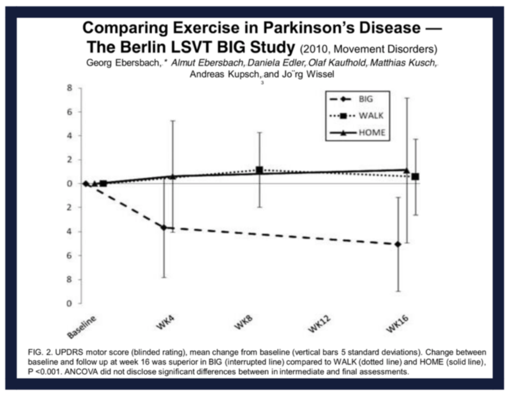 Results show significant improvement in the Unified Parkinson's Disease Rating Scale (UPDRS-motor) following LSVT BIG® when compared to a walking program and home exercise program after 16 weeks. The lower line indicates decreased disability. Over time, people following the LSVT BIG® program improved function more and more.