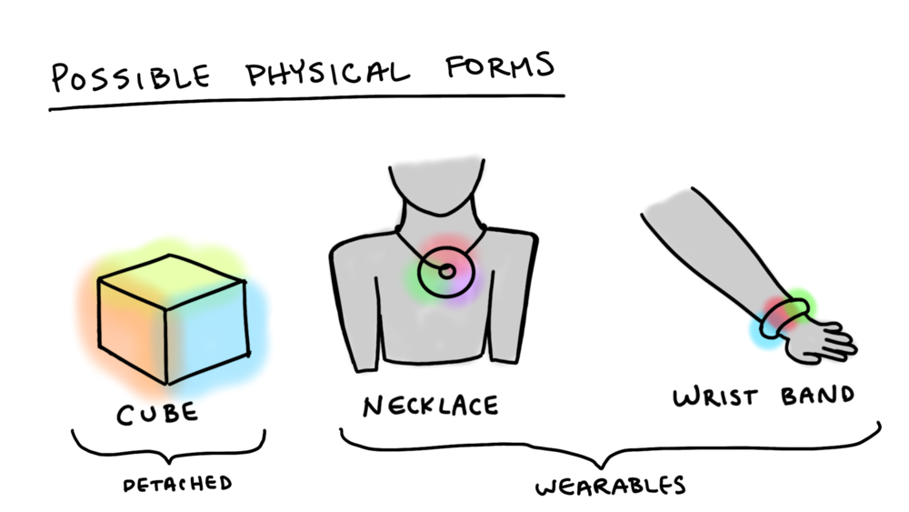 Initial ideas for the physical form of the affective computing device