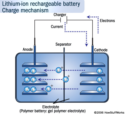 lithium-ion-battery-rbsc-how-stuff-works.jpg