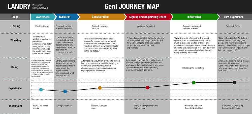 Journey Flow.jpg