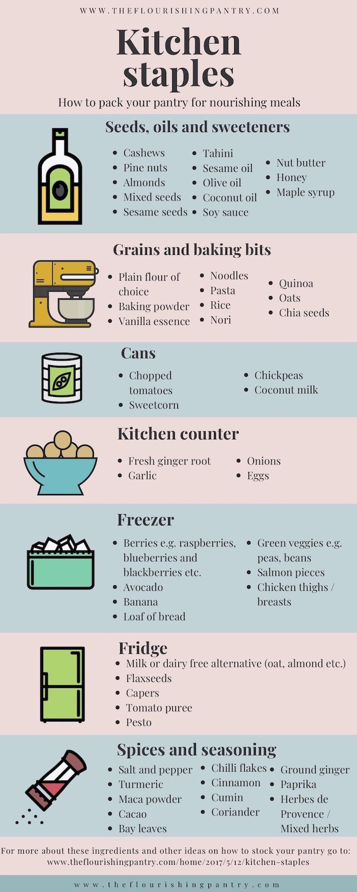 Kitchen staples info graphic - update.jpg
