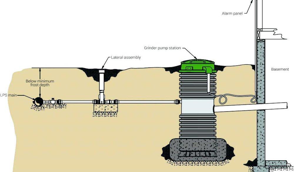 sewer-grinder-pump-system (003).jpg