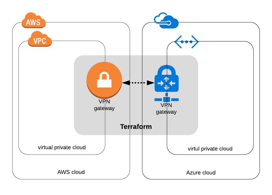 AWS Azure GCP VPN Network
