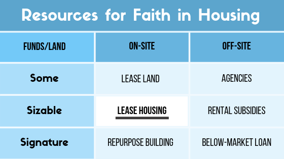 "This post is part of a series on Faith in Housing.  Christ Episcopal Church and Congregation Har HaShem are examples of how to ""Lease Housing"" — an  on-site  option for congregations with  sizable funding  accessible for affordable housing."