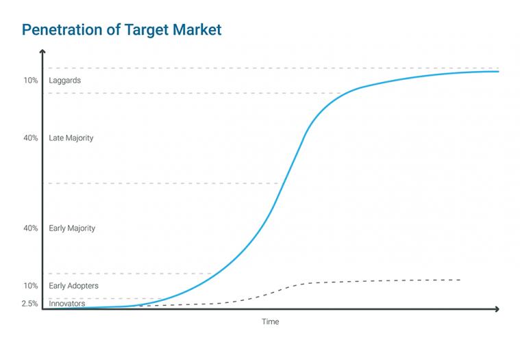 Penetration-of-Target-Market-759x506.png