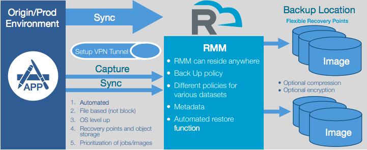 RackWare Backup Model