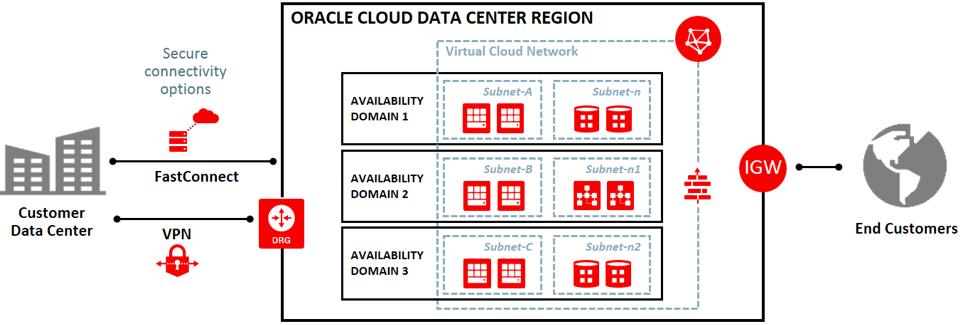 Oracle Cloud Data Center Region