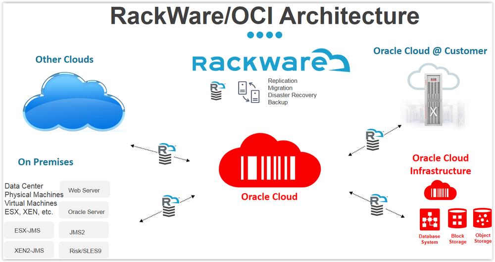RackWare/OCI Architecture