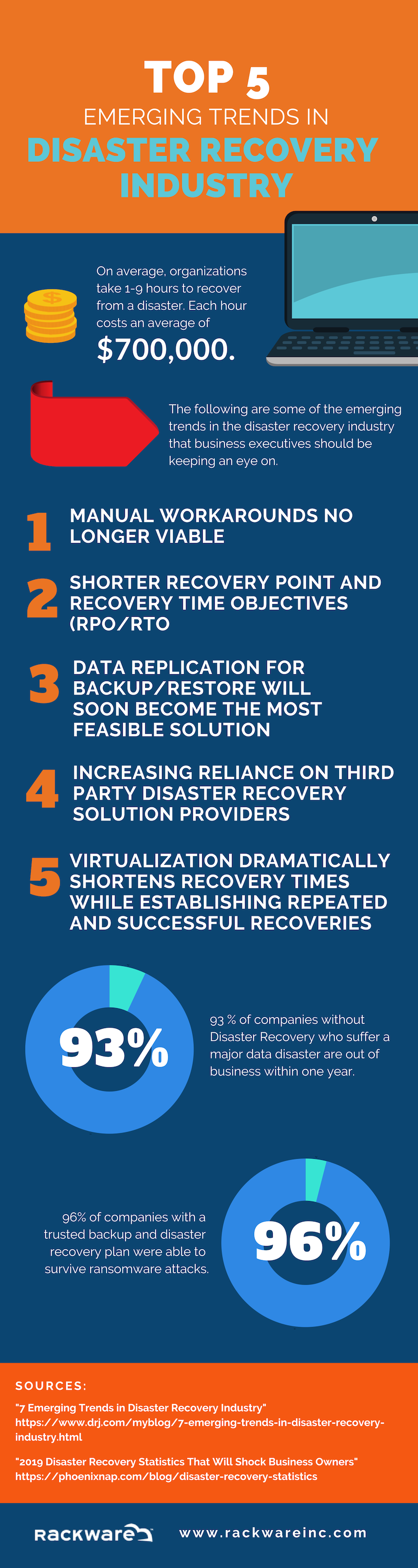 Top 5 Emerging Trends in the Disaster Recovery Industry
