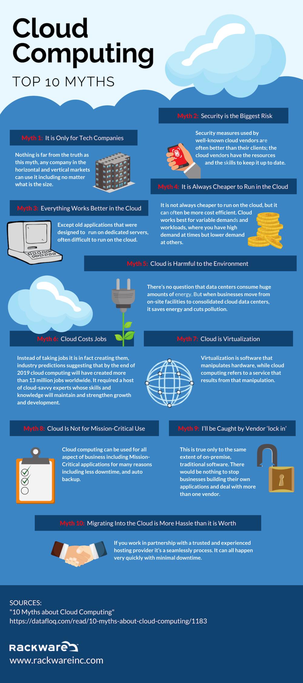 Cloud+computing+-+10+myths.png