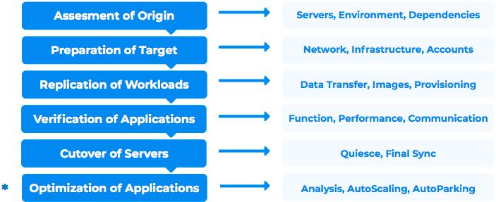 RackWare+Cloud+Migration.png