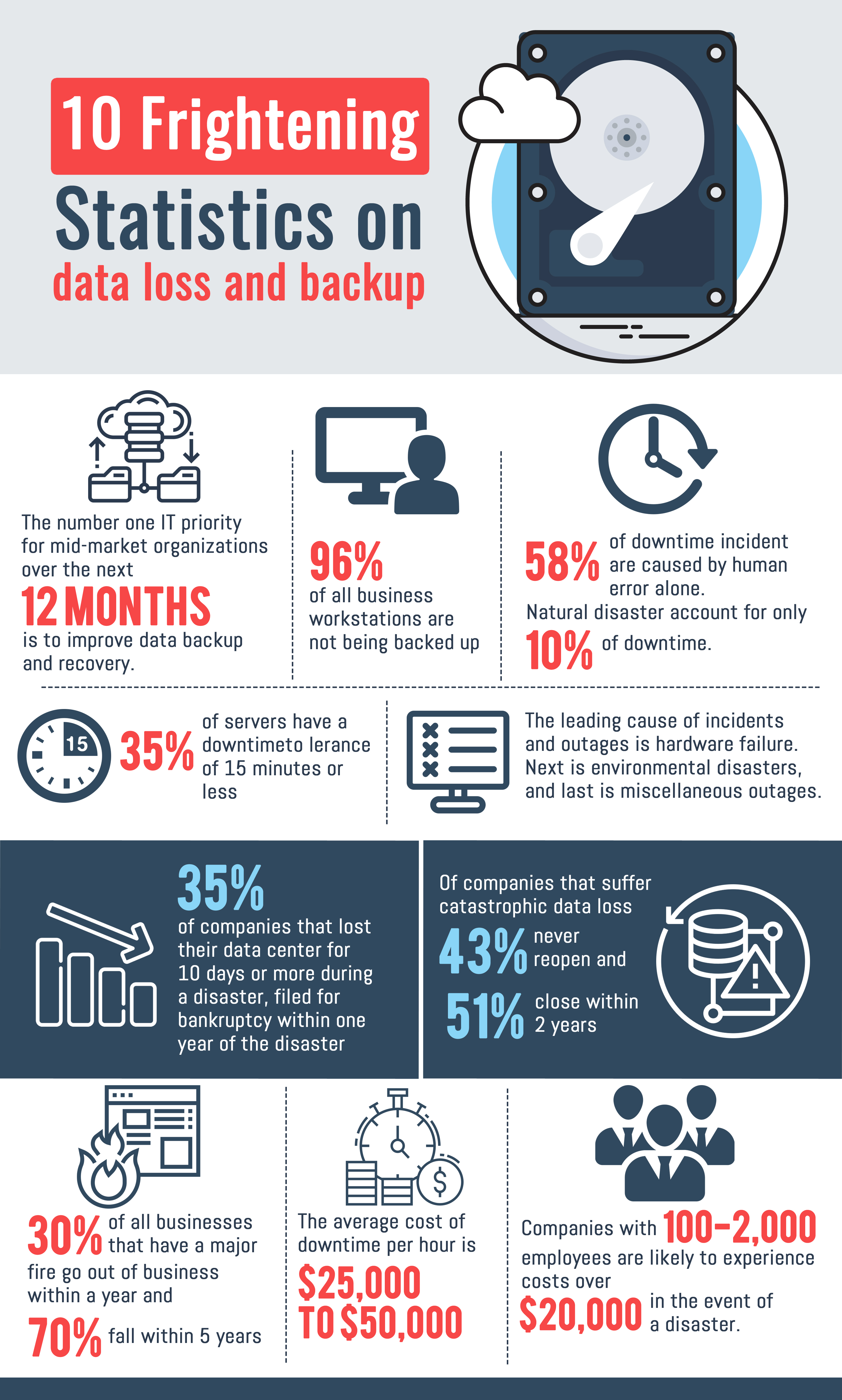 The Necessity of Data Backup