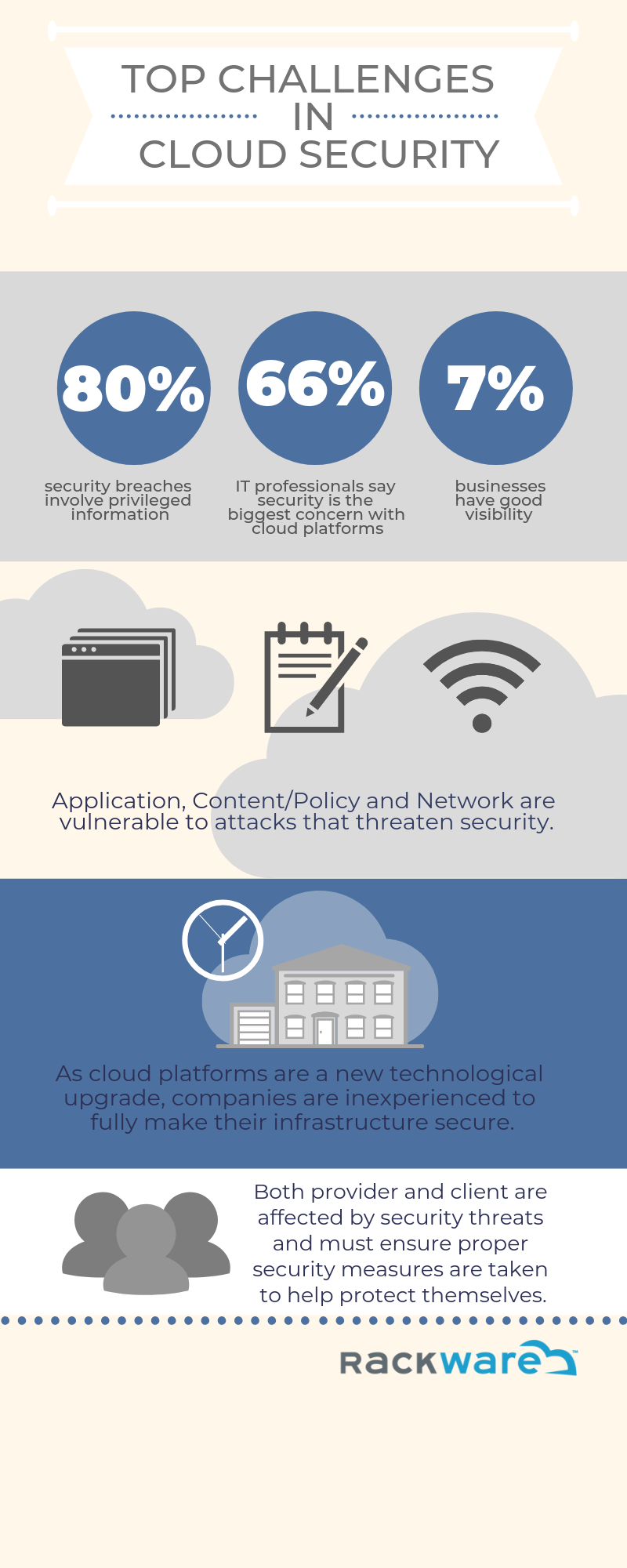Top Challenges of Cloud Security