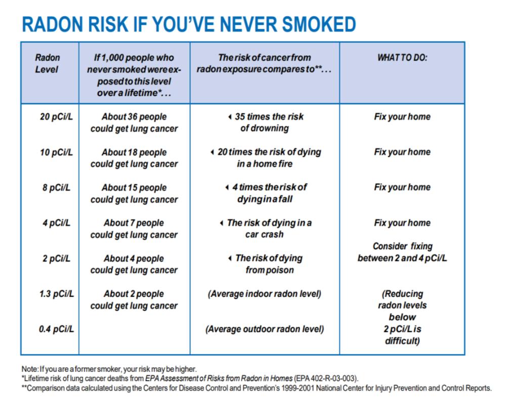 Radon EPA radon report.png