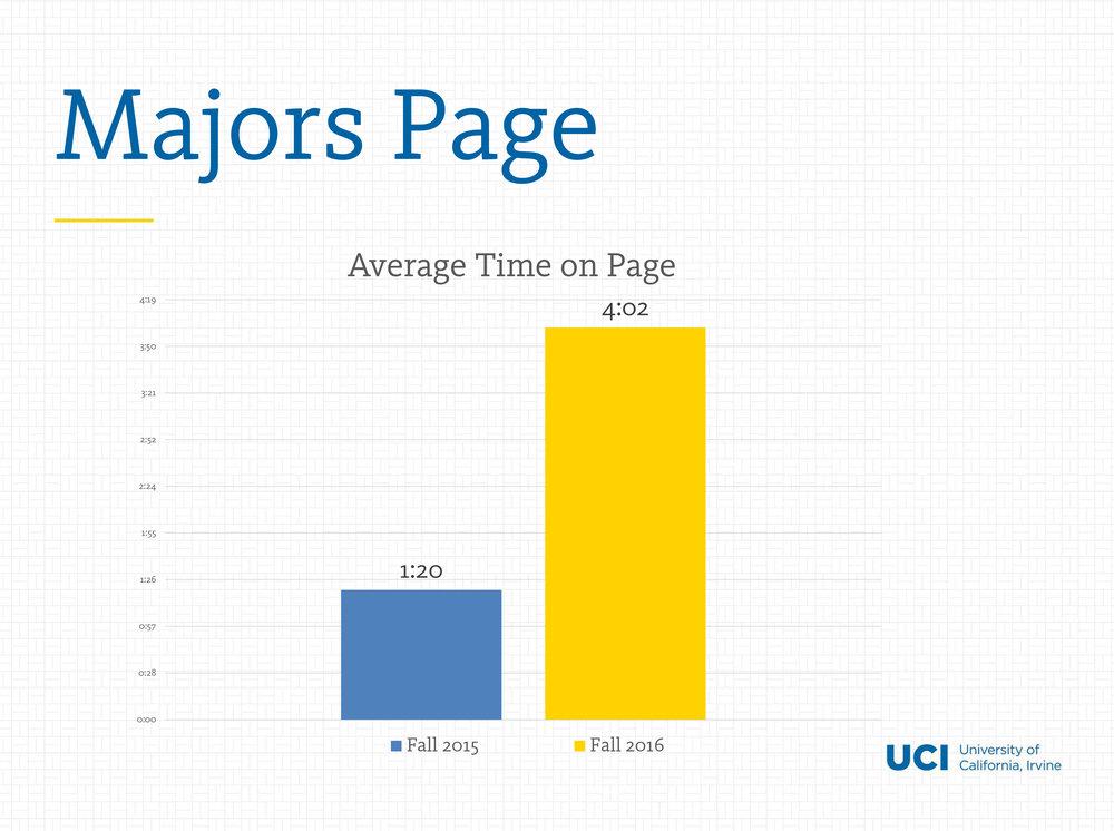 majors-graph.jpg