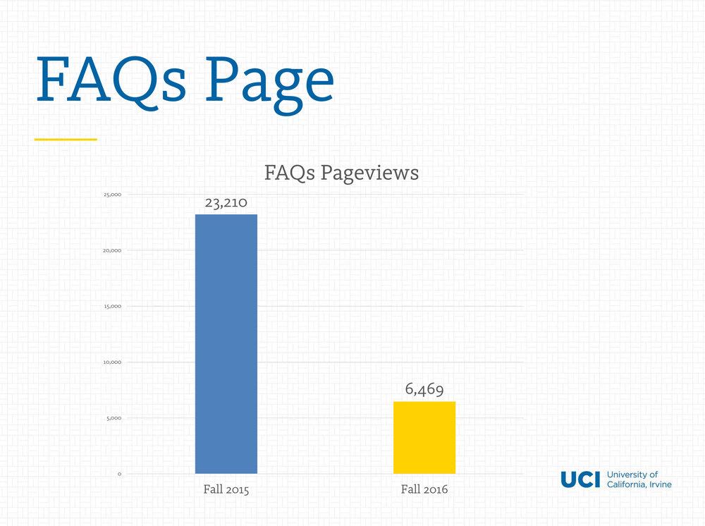 faqs-graph.jpg