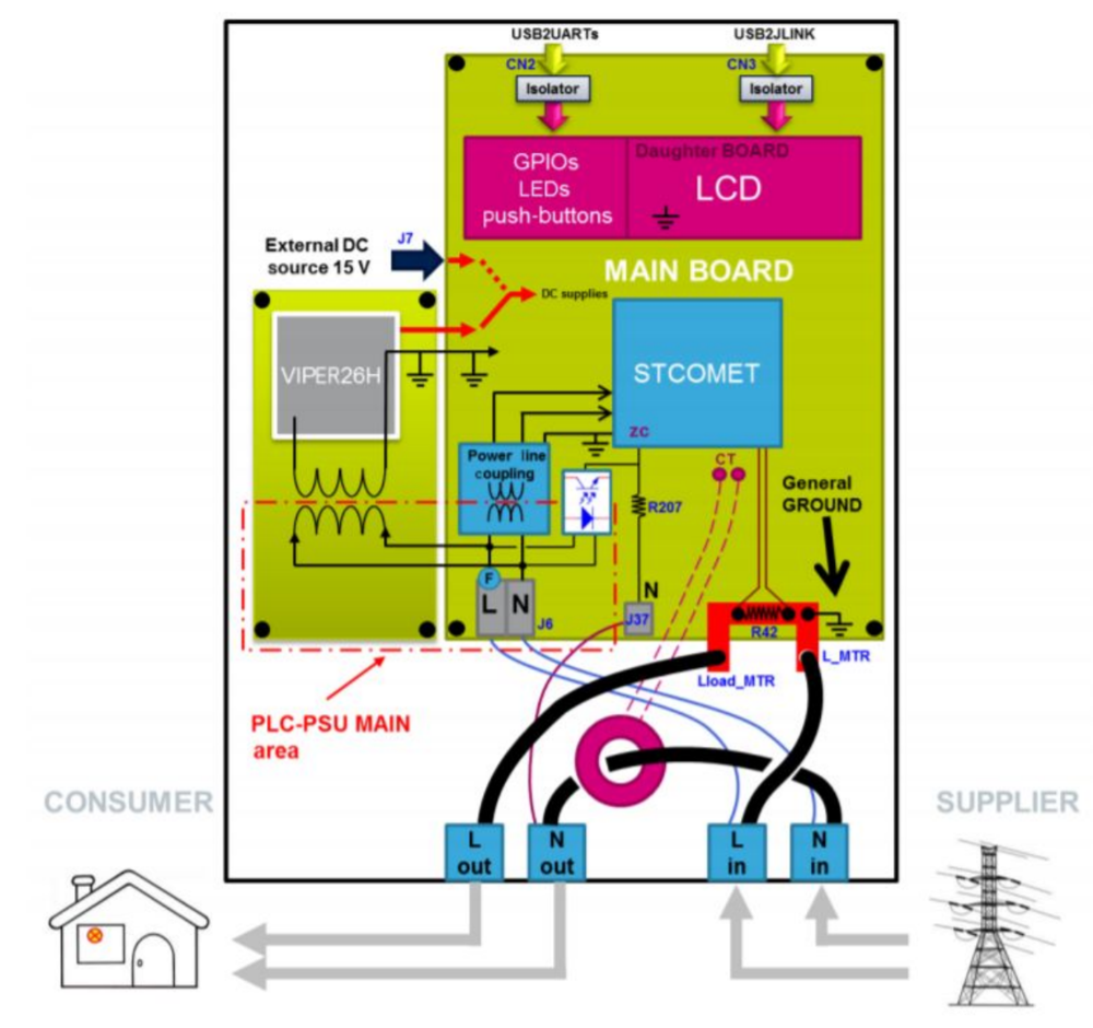 Connections of the Development Kit to the AC Mains network