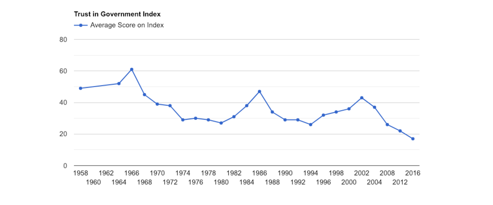 Source:  American National Election Study,  Trust in Government' Index, 1958-2016