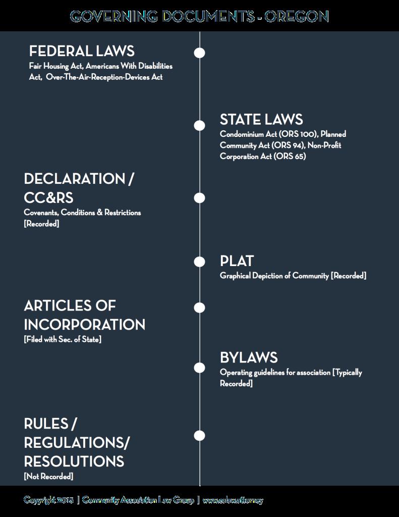 Governing Document Chart - Oregon