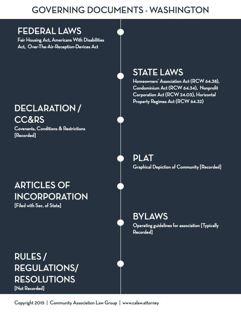 Governing Document Chart - Washington