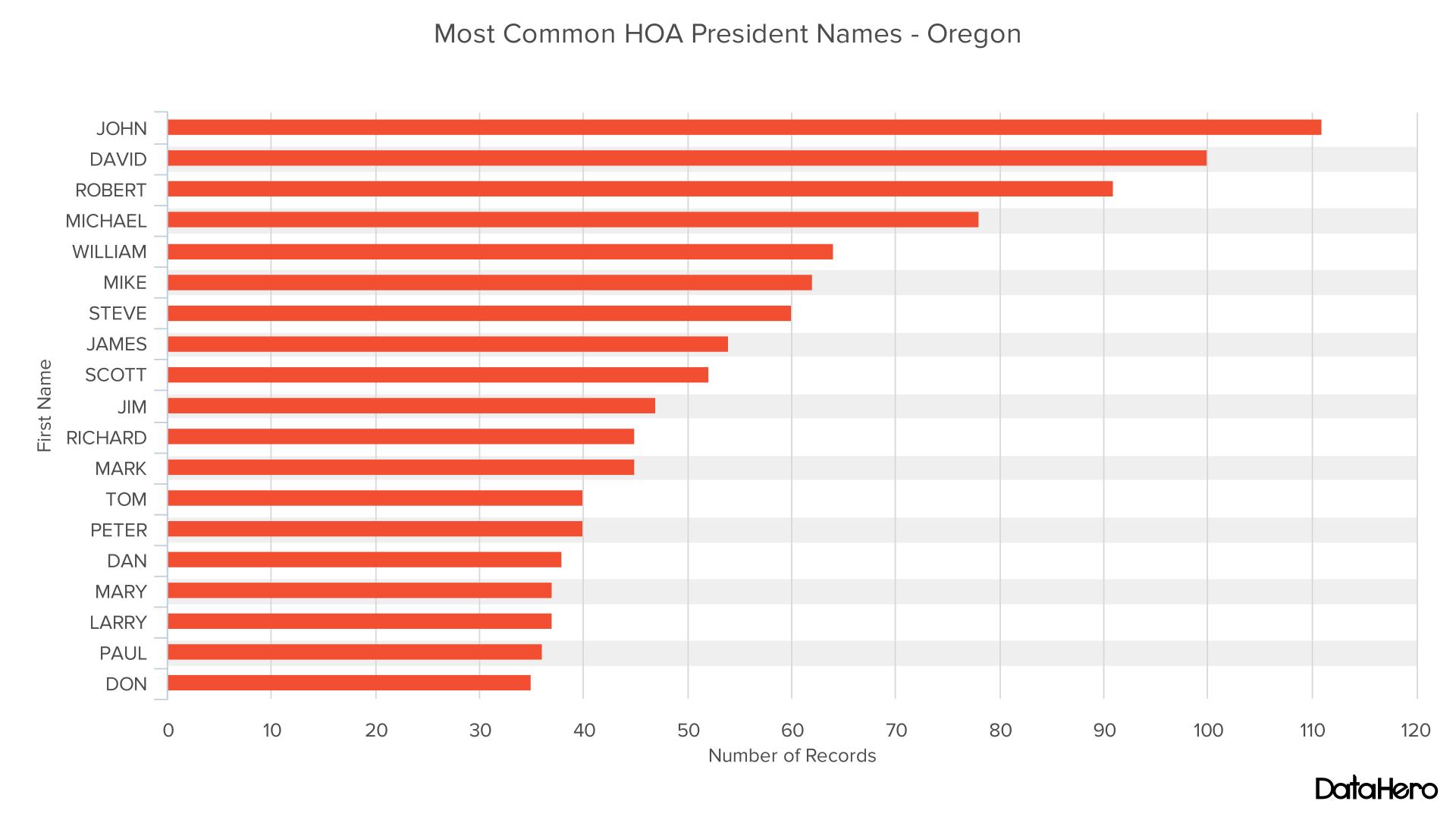 DataHero Most Common HOA President Names - Oregon