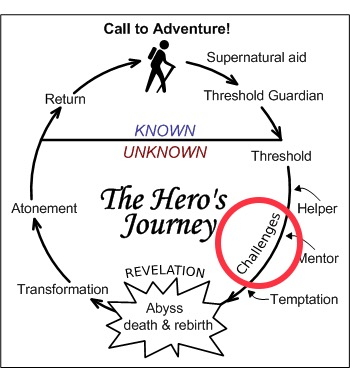 From Dope to Hope. Tim Ryan and the Hero's Journey