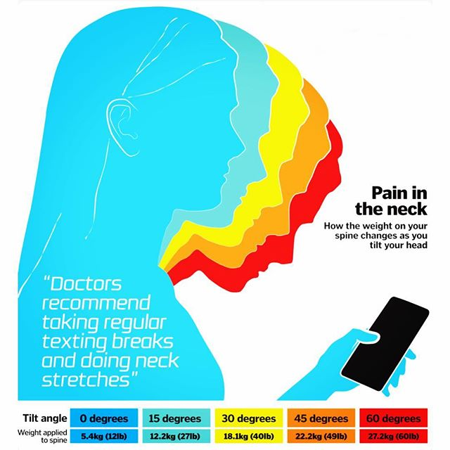 People, this is a BIG DEAL and an epidemic!! Our necks were not created to look down at a screen all day. Ever wonder why you have a headache or neck ache after staring at your phone for hours?? #putthephonedown #saveyourcurves #chiropractic