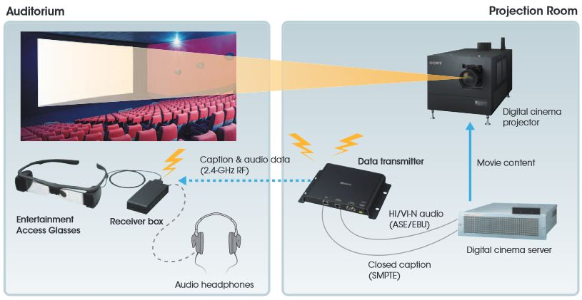 Examples of Descriptive Video Devices  source